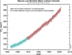 Graph of CO2 in atmosphere