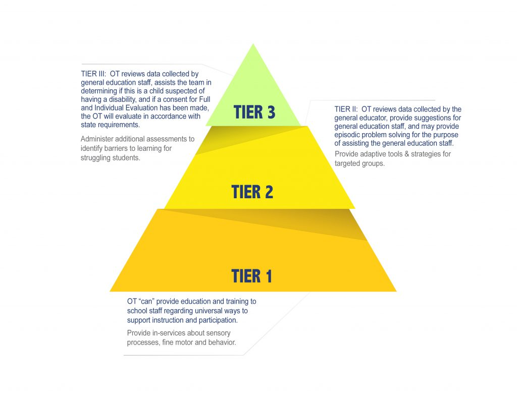 3 Teir Model of OT in MTSS