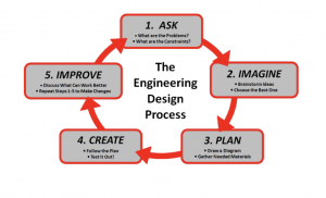 The Cycle of the Engineering Process