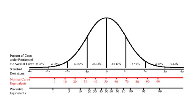 This image depicts a normal distribution which is also sometimes informally known as a normal bell-shaped curve. A normal distribution is an example of a commonly occurring shape for population distributions. Normal distributions are important in statistics and are often used in natural and social sciences to represent real-valued random variables whose distributions are not known. The normal distribution or bell-shaped curve describes a probability distribution where the mean, median and mode are always in the center, and is symmetric meaning half of the points are above the mean and half of the points are below the mean. Additionally, areas under the normal curve are correlated with standard deviations, cumulative percentages, percentiles, Z scores, T scores, Stanines.