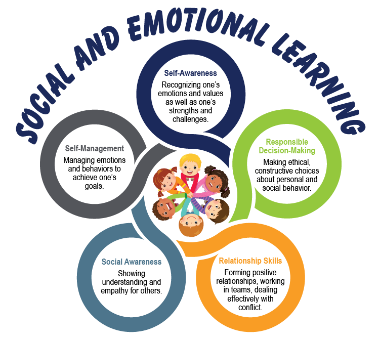 Social and emotional learning 01