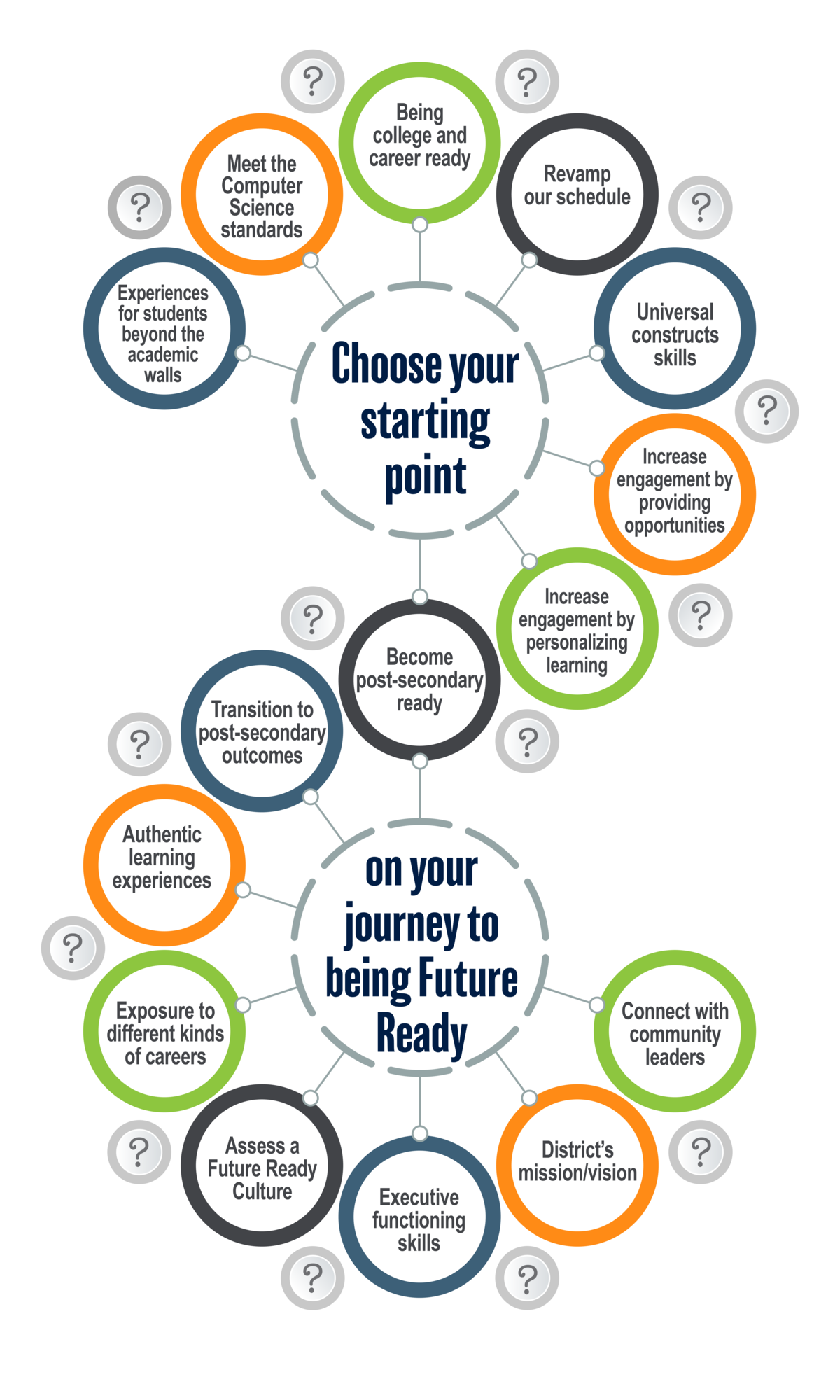 Choose your Starting Point on your journey to being Future Ready - Top 10+ Starting Points for Future Ready